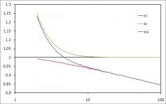 Bias in generated random graphs