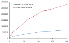 Number of file-id discovered in a client-side eDonkey measurement