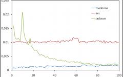 Keywords pupularity in eDonkey queries