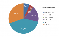 Security modes of Wi-Fi Access Points in Paris