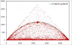 Dynamics of IP addresses around me