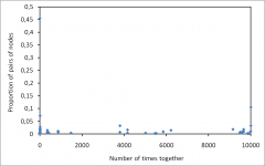 Stability of community detection