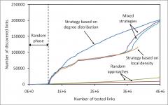 Efficient Measurement of Complex Networks Using Link Queries