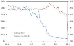 Maximizing modularity: time VS. quality
