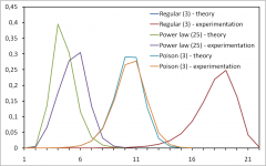 Profiles of BFS to model internet topology measurements