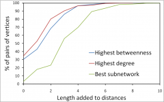 Selecting home agents locations using the degree and the betweenness centrality