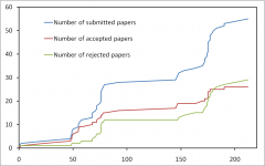 Impact of submission time on paper acceptation