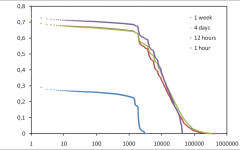 Accurate characterizing of session lengths in P2P system