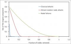 Network Robustness